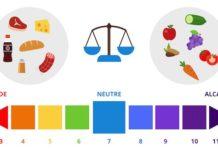 Perturbations de l'équilibre acide-base (Suite)